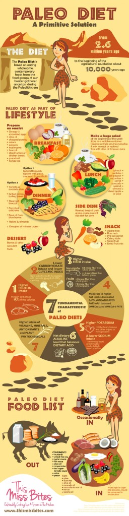 paleo-diet-a-primitive-solution