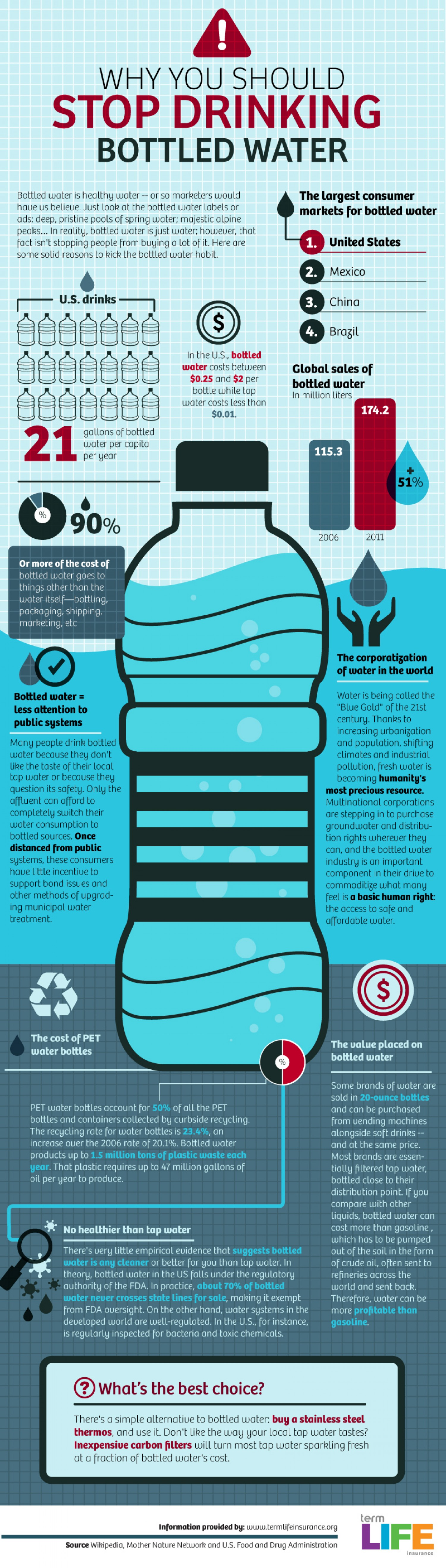 Bonus Inforgraphic on Reasons To Stop Drinking Bottled Water