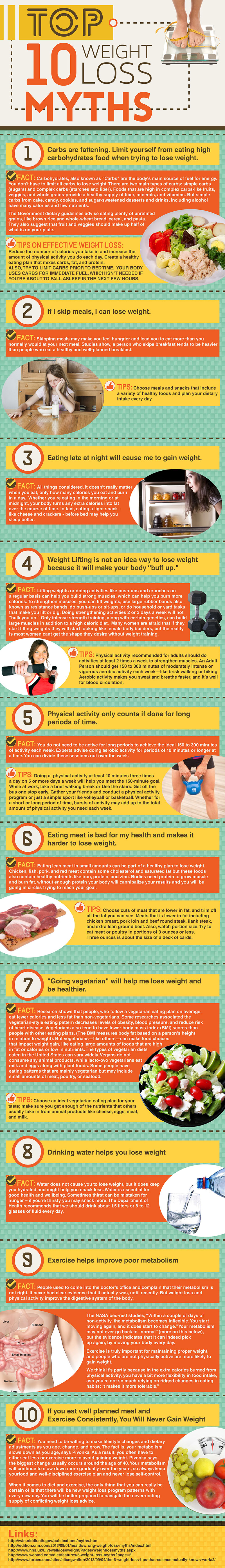 10 weight loss myths infographic